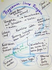 Umgang mit dem Nicht-Perfekten - die Fragen zum Workshop